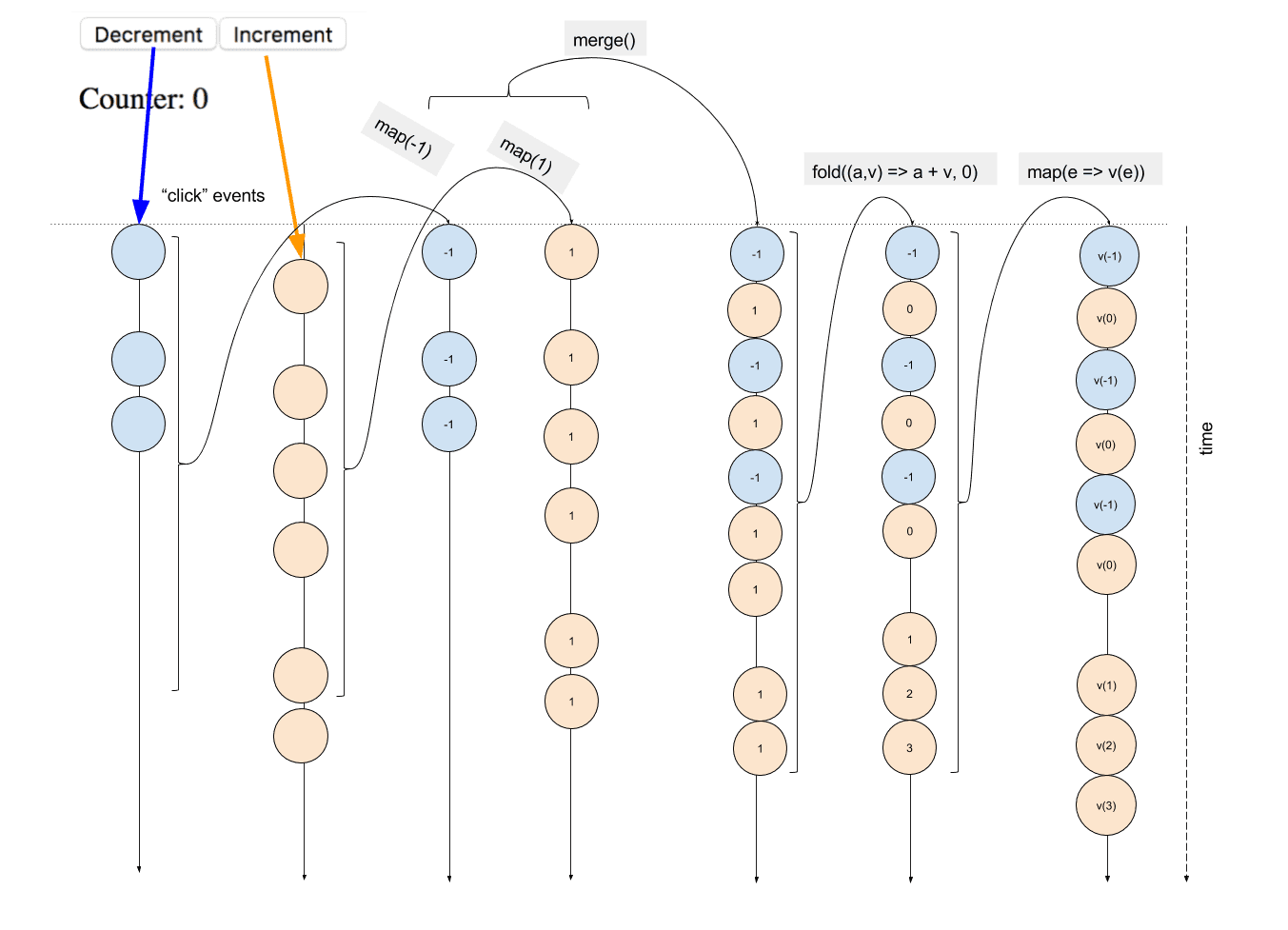 Event transformations diagram